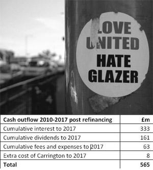 glazer-debt
