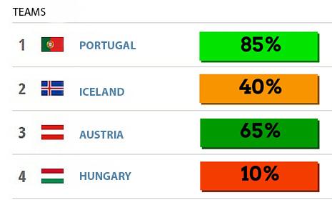 Group F Euro2016