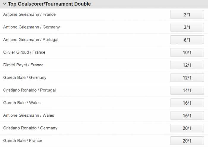 Ladbrokes top scorer tournament double